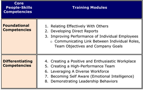 Core People Skills Competencies small