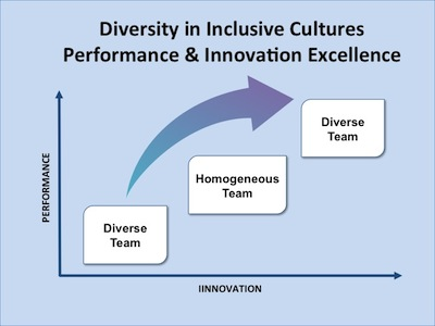 Diversity & Inclusion Performance Innovation 123014jpg